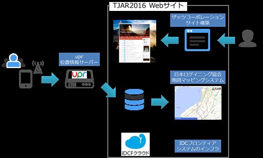 TJAR_GPS
