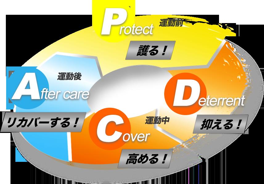 quality-pdca01